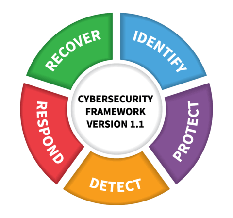 NIST-Cybersecurity-Framework-1.1