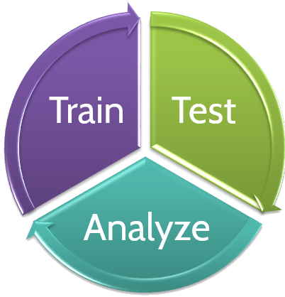 Test-Analyze-Train.png
