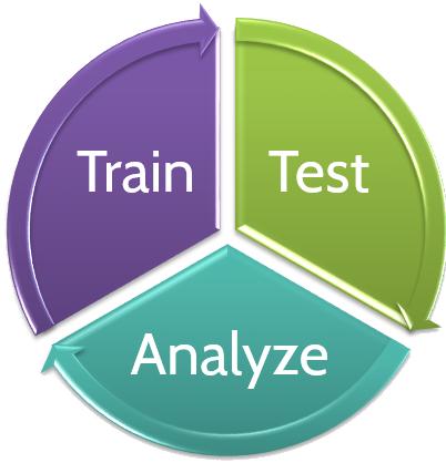 Test-Analyze-Train.png